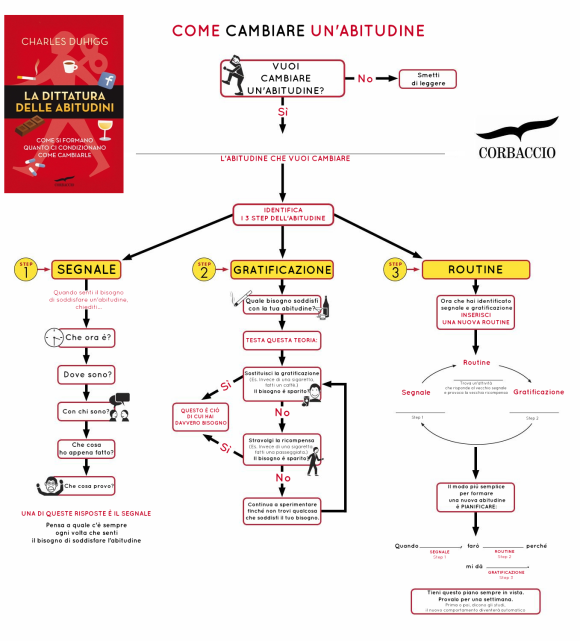 infografica_abitudine